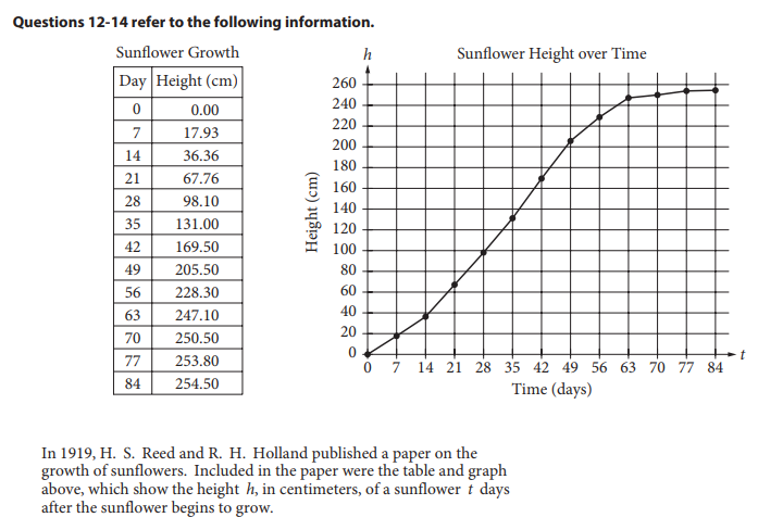CB Test, S4,Q12-14 Graph Data